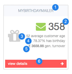 mybirthdaymailer Dashboard