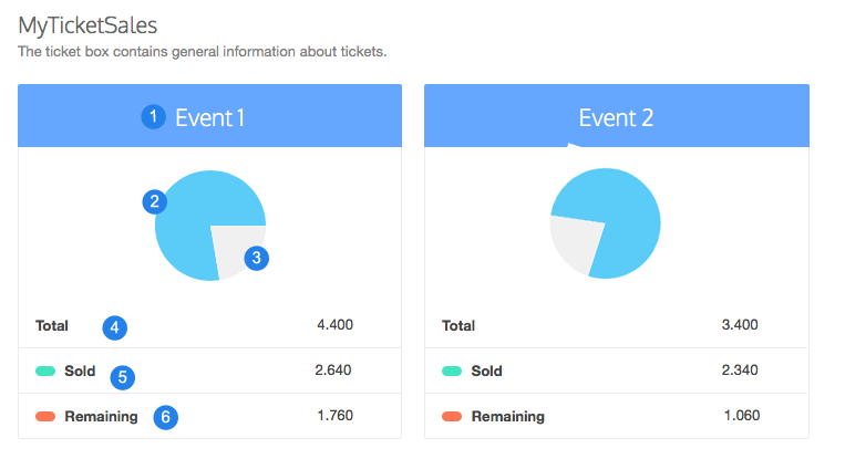myticketsales view